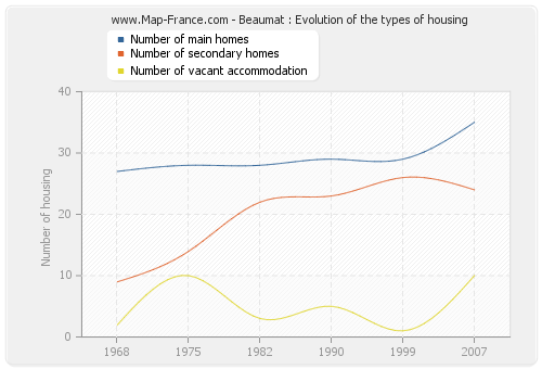 Beaumat : Evolution of the types of housing