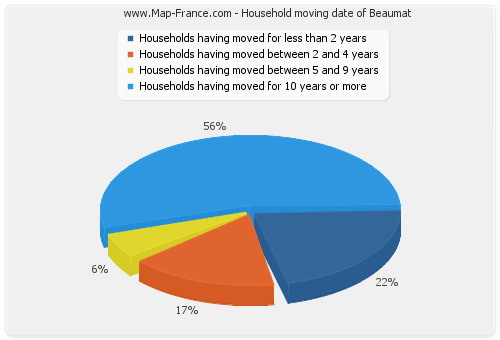 Household moving date of Beaumat
