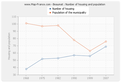 Beaumat : Number of housing and population