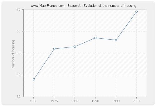 Beaumat : Evolution of the number of housing