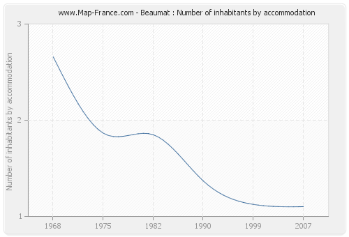 Beaumat : Number of inhabitants by accommodation