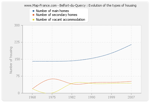 Belfort-du-Quercy : Evolution of the types of housing