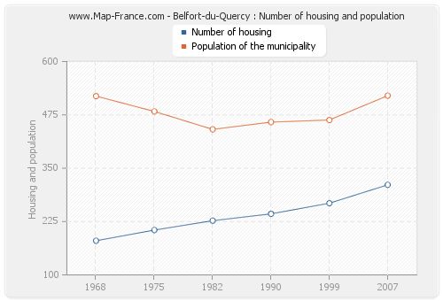 Belfort-du-Quercy : Number of housing and population