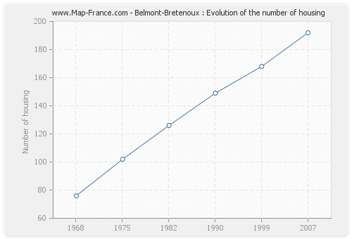 Belmont-Bretenoux : Evolution of the number of housing