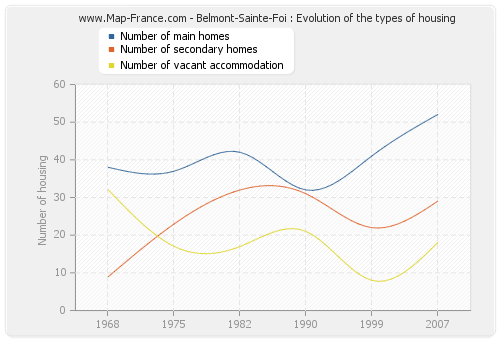Belmont-Sainte-Foi : Evolution of the types of housing