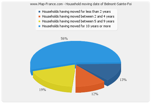Household moving date of Belmont-Sainte-Foi