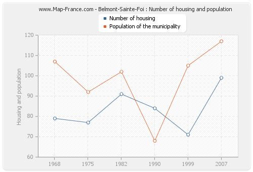 Belmont-Sainte-Foi : Number of housing and population