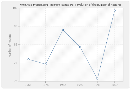 Belmont-Sainte-Foi : Evolution of the number of housing