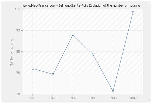 Belmont-Sainte-Foi : Evolution of the number of housing