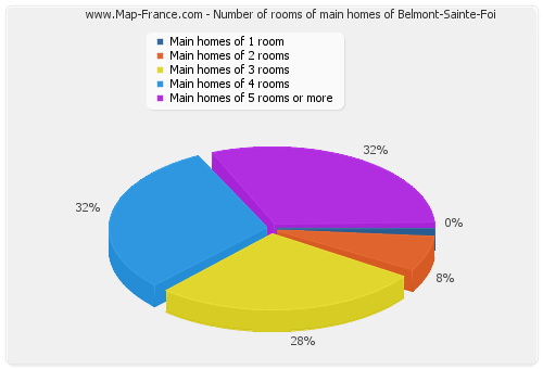Number of rooms of main homes of Belmont-Sainte-Foi
