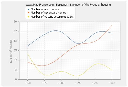 Berganty : Evolution of the types of housing