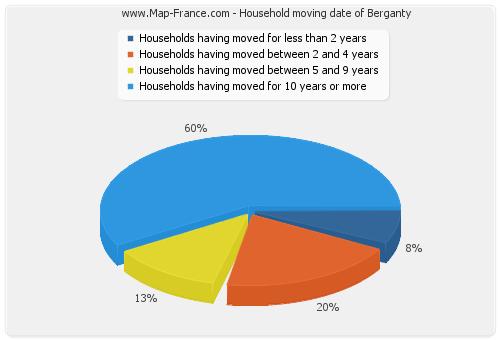 Household moving date of Berganty