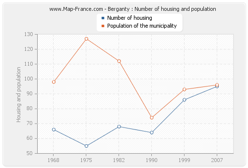Berganty : Number of housing and population
