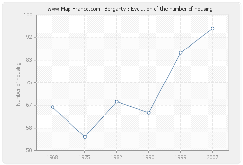 Berganty : Evolution of the number of housing