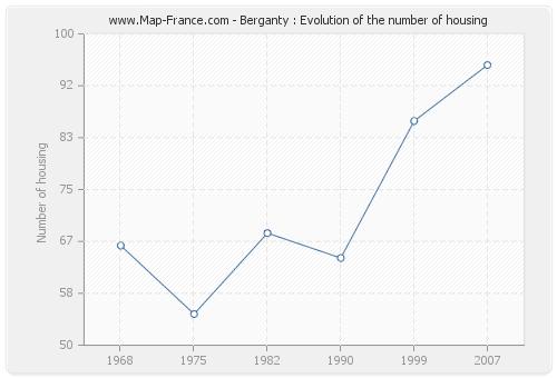 Berganty : Evolution of the number of housing