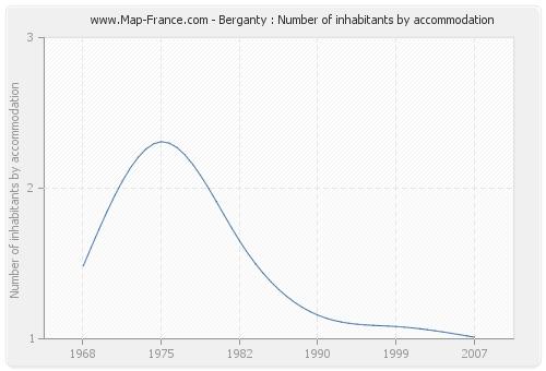 Berganty : Number of inhabitants by accommodation
