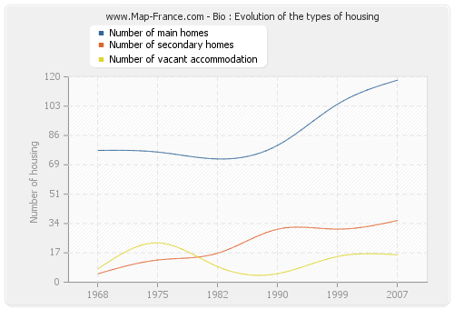 Bio : Evolution of the types of housing