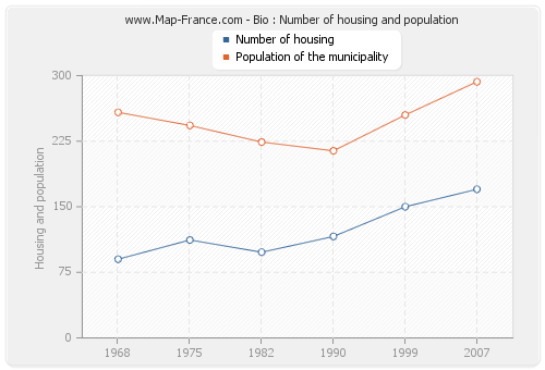 Bio : Number of housing and population