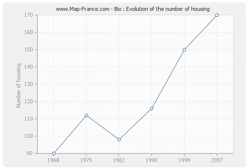 Bio : Evolution of the number of housing