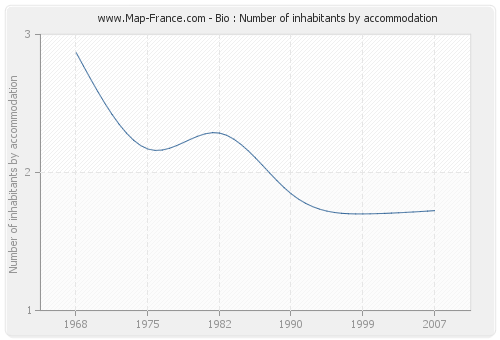 Bio : Number of inhabitants by accommodation