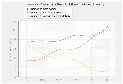 Blars : Evolution of the types of housing
