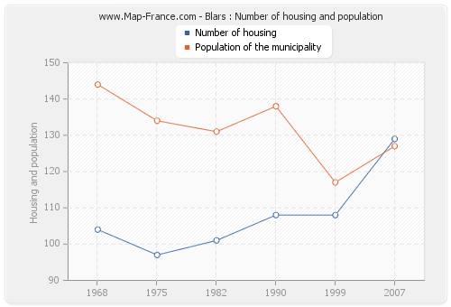 Blars : Number of housing and population