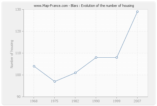 Blars : Evolution of the number of housing