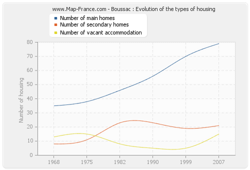 Boussac : Evolution of the types of housing