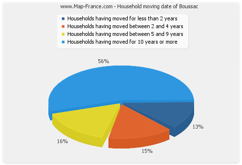 Household moving date of Boussac