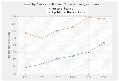 Boussac : Number of housing and population