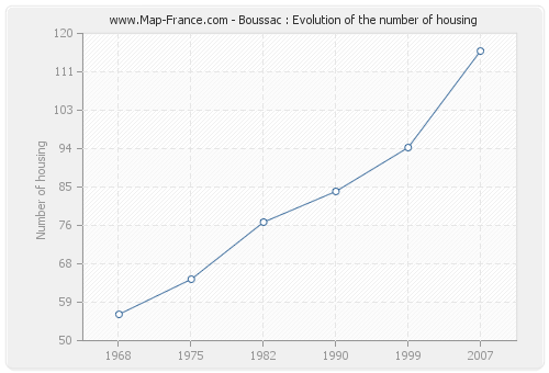 Boussac : Evolution of the number of housing