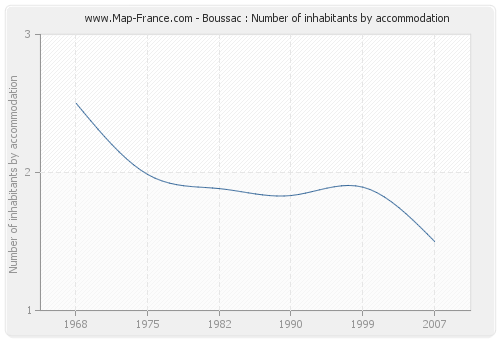 Boussac : Number of inhabitants by accommodation