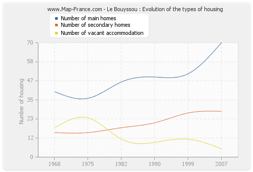Le Bouyssou : Evolution of the types of housing