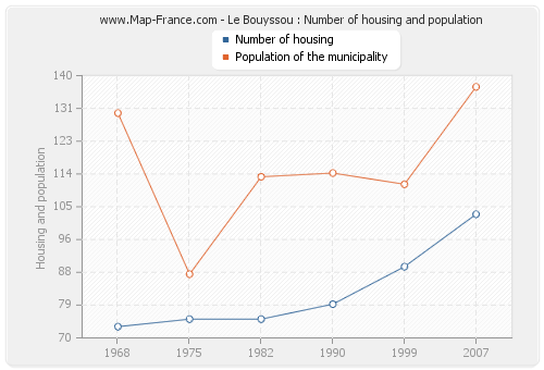 Le Bouyssou : Number of housing and population