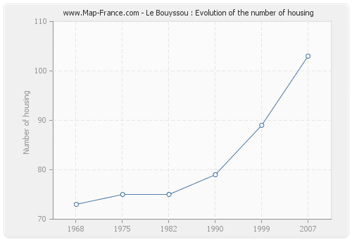 Le Bouyssou : Evolution of the number of housing