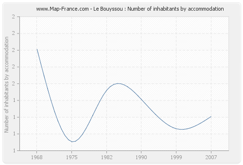 Le Bouyssou : Number of inhabitants by accommodation
