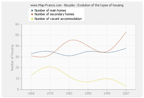 Bouziès : Evolution of the types of housing
