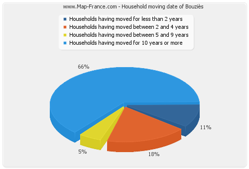 Household moving date of Bouziès
