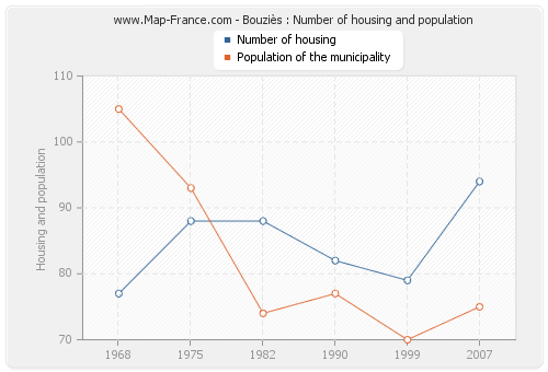 Bouziès : Number of housing and population