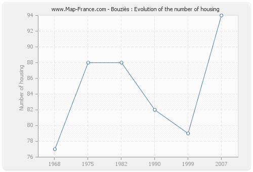 Bouziès : Evolution of the number of housing