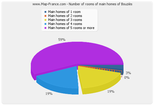 Number of rooms of main homes of Bouziès