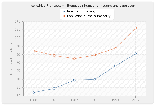 Brengues : Number of housing and population