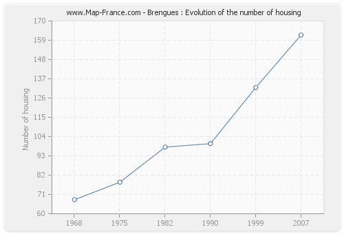Brengues : Evolution of the number of housing