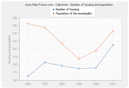 Cabrerets : Number of housing and population