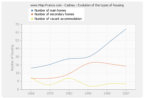Cadrieu : Evolution of the types of housing