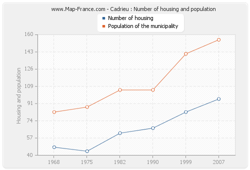 Cadrieu : Number of housing and population