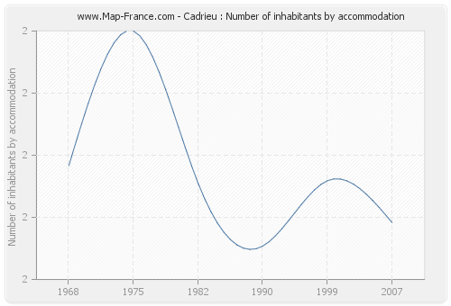 Cadrieu : Number of inhabitants by accommodation