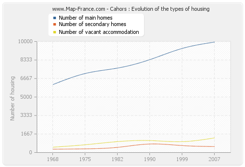 Cahors : Evolution of the types of housing