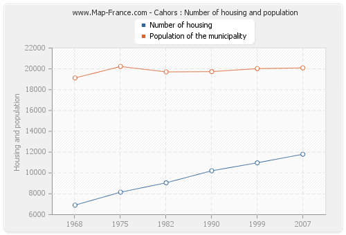 Cahors : Number of housing and population