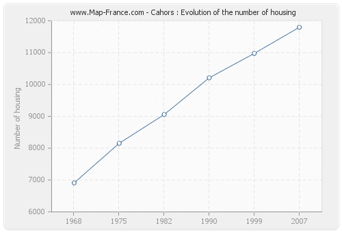 Cahors : Evolution of the number of housing